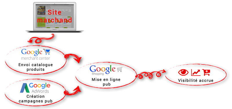 fonctionnement-google-shopping